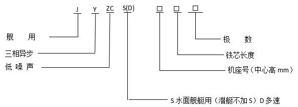 JYZC舰用三相异步电动机